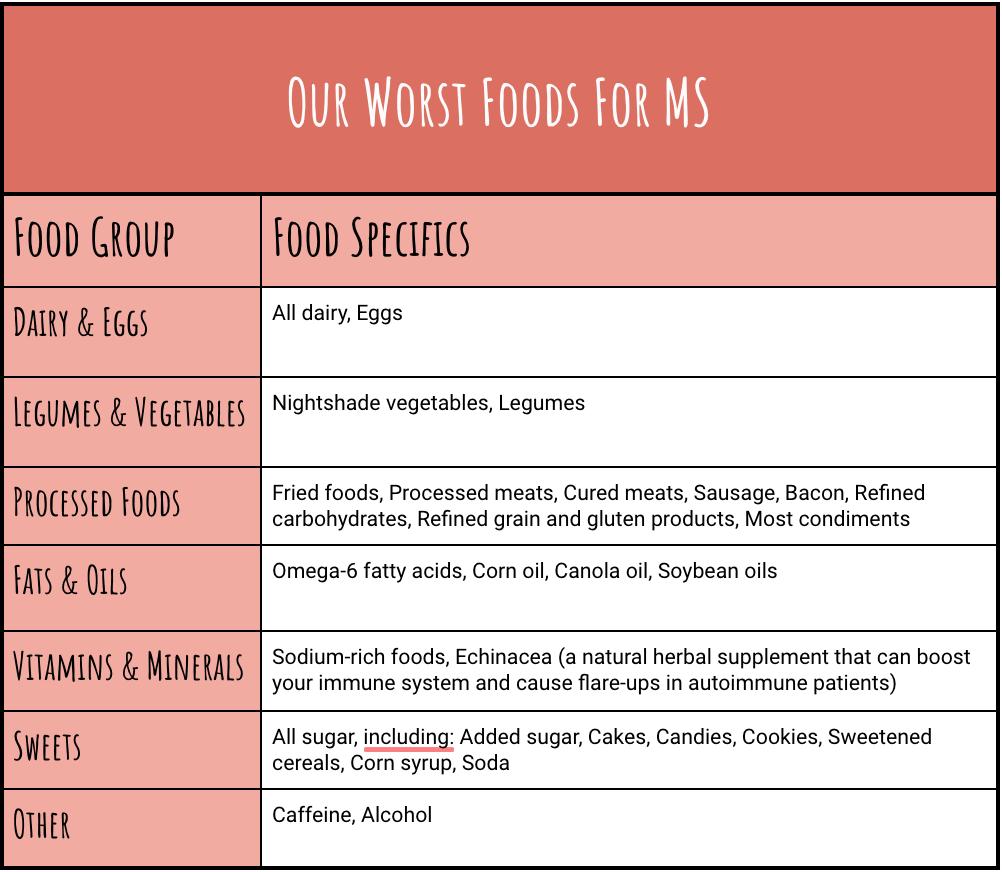 Food Spotlight on Multiple Sclerosis – Your Autoimmunity